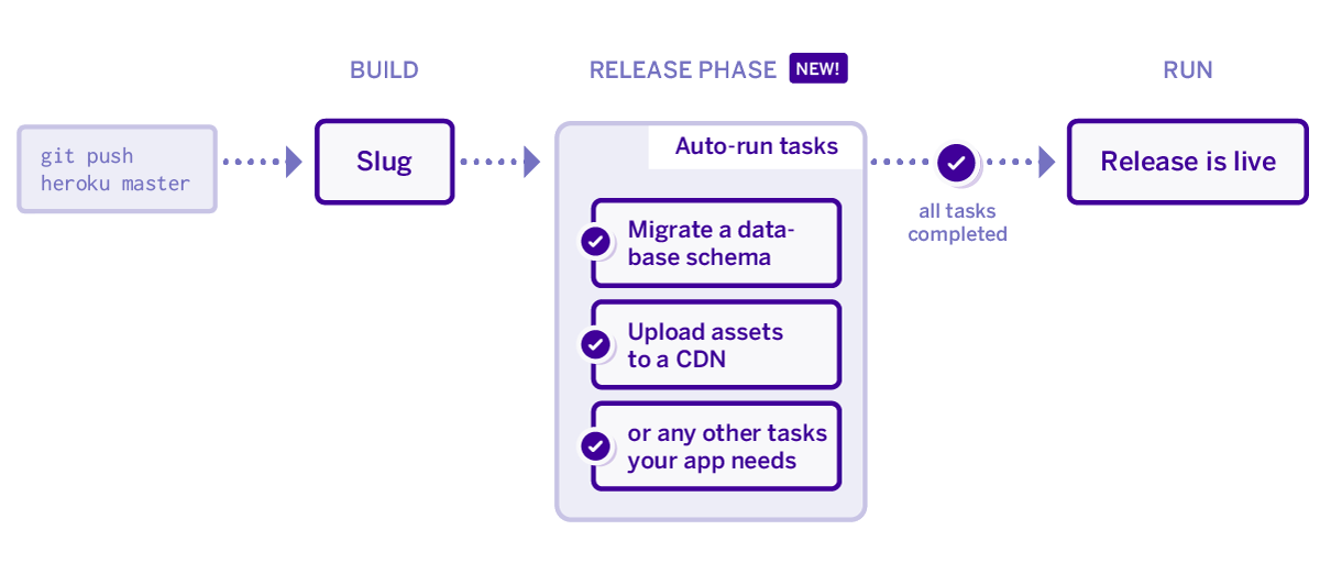 Heroku Release Phase Diagram
