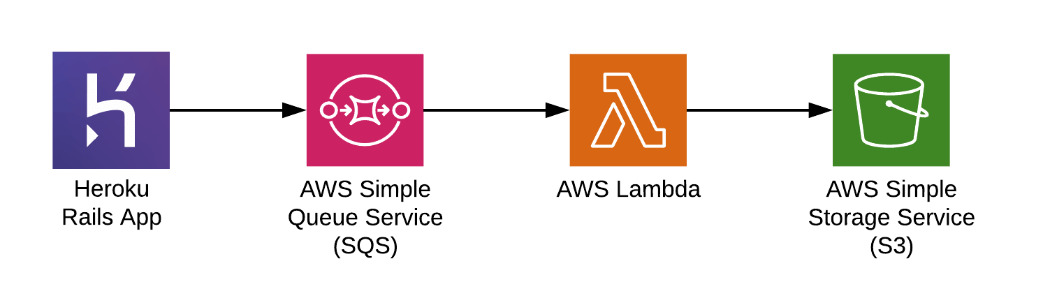 Automating Open Graph Images with Serverless, AWS Lambda, and