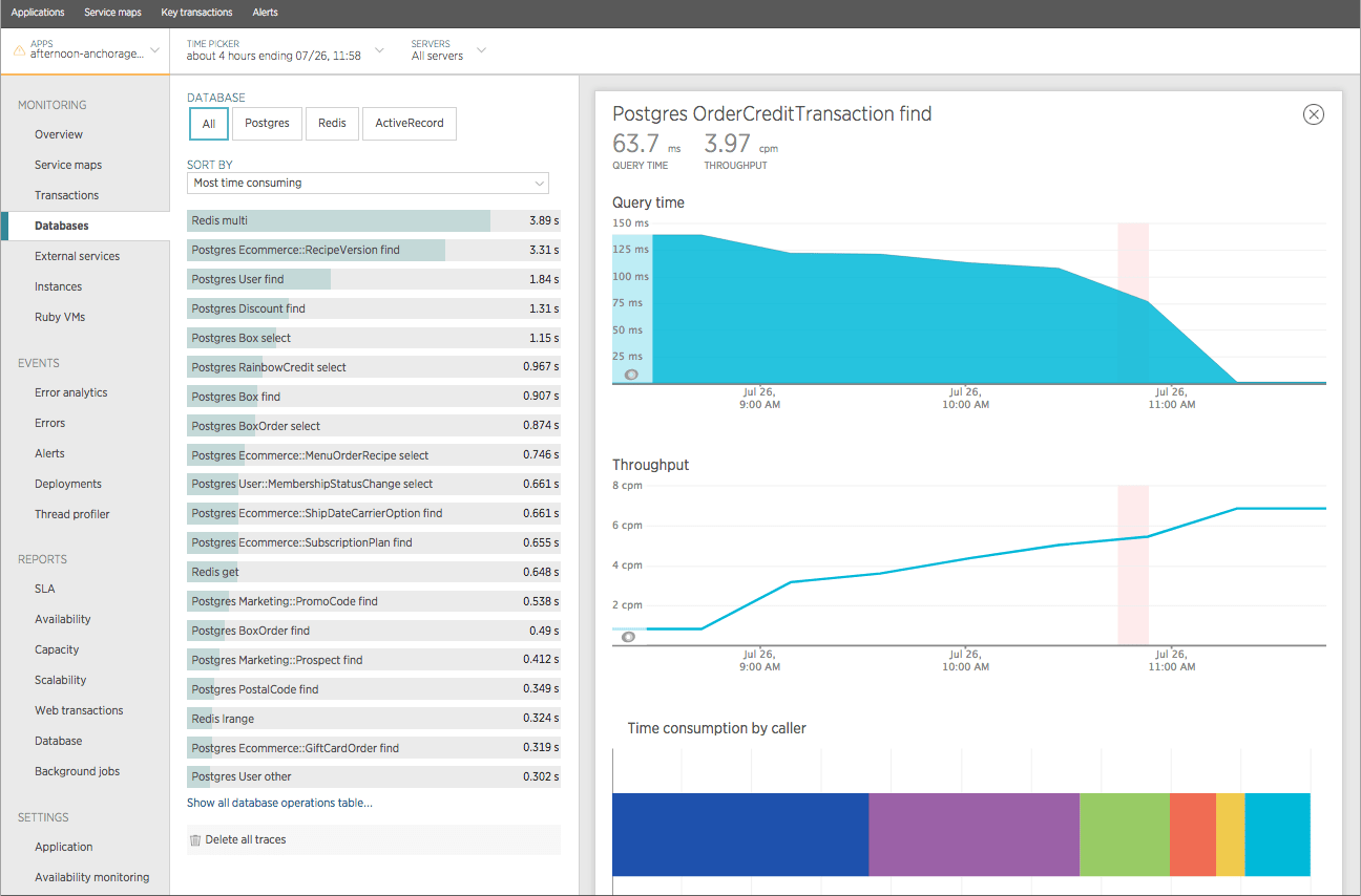 Screenshot from New Relic showing the query time and throughput for the Postgres `OrderCreditTransaction find` operation within a 4-hour window that starts before and ends after the index was added.