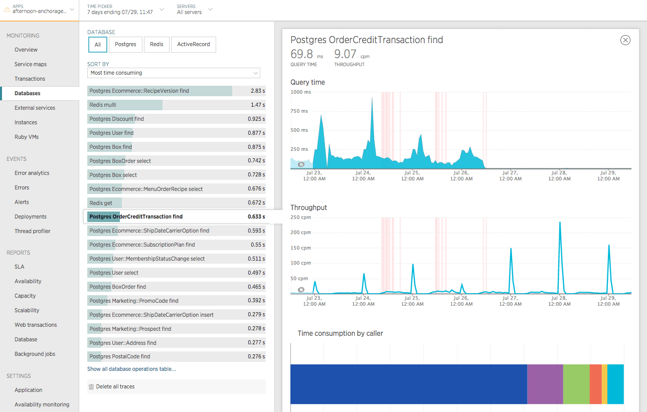 Screenshot from New Relic showing the query time and throughput for the Postgres `OrderCreditTransaction find` operation within a 7-day window that starts about 4 days before the index was added.