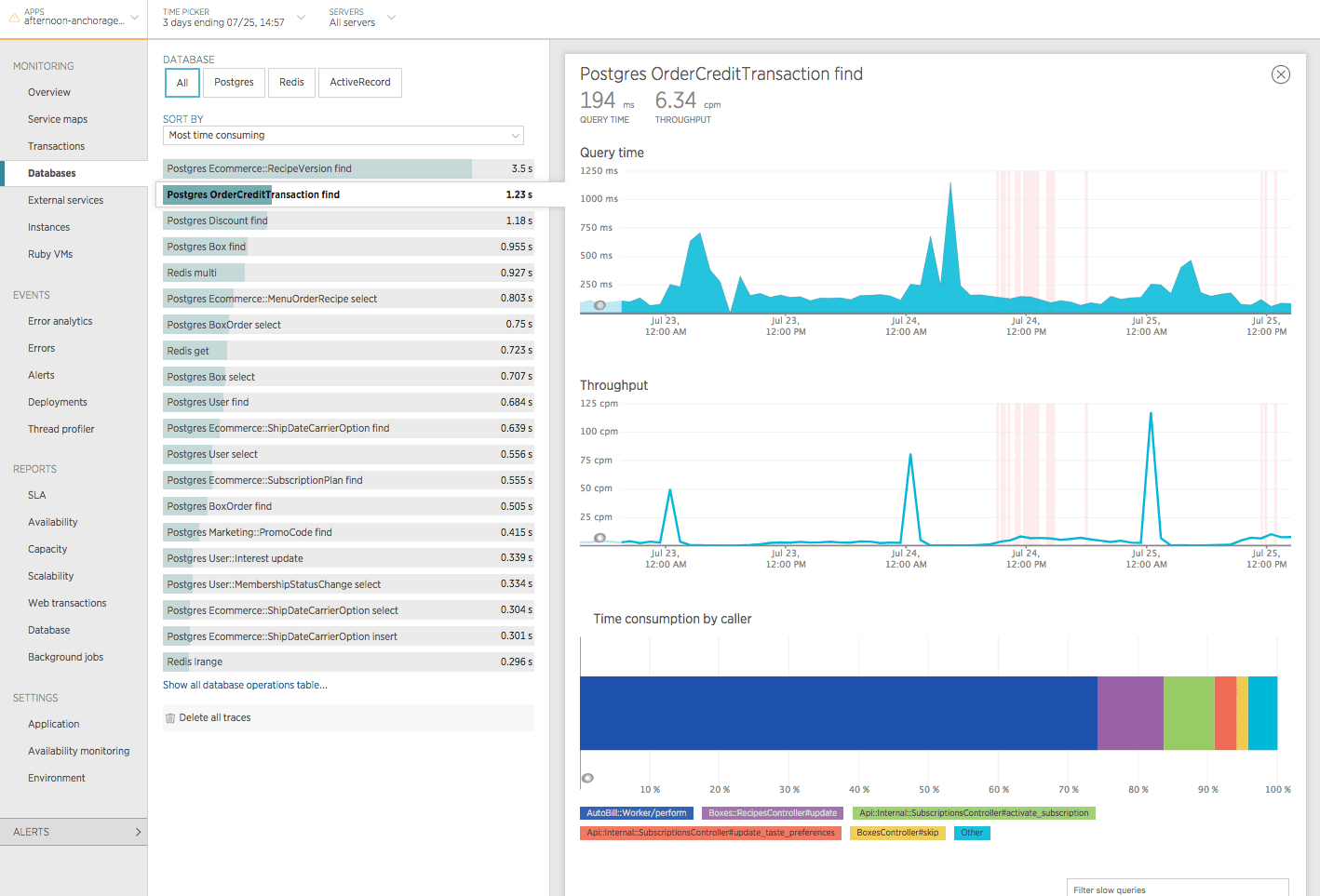 Screenshot from New Relic showing the query time and throughput for the Postgres `OrderCreditTransaction find` operation.