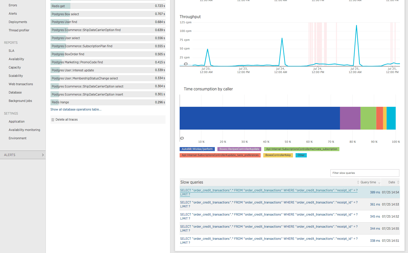 Screenshot from New Relic showing time consumption by caller and slow query traces for the Postgres `OrderCreditTransaction find` operation.