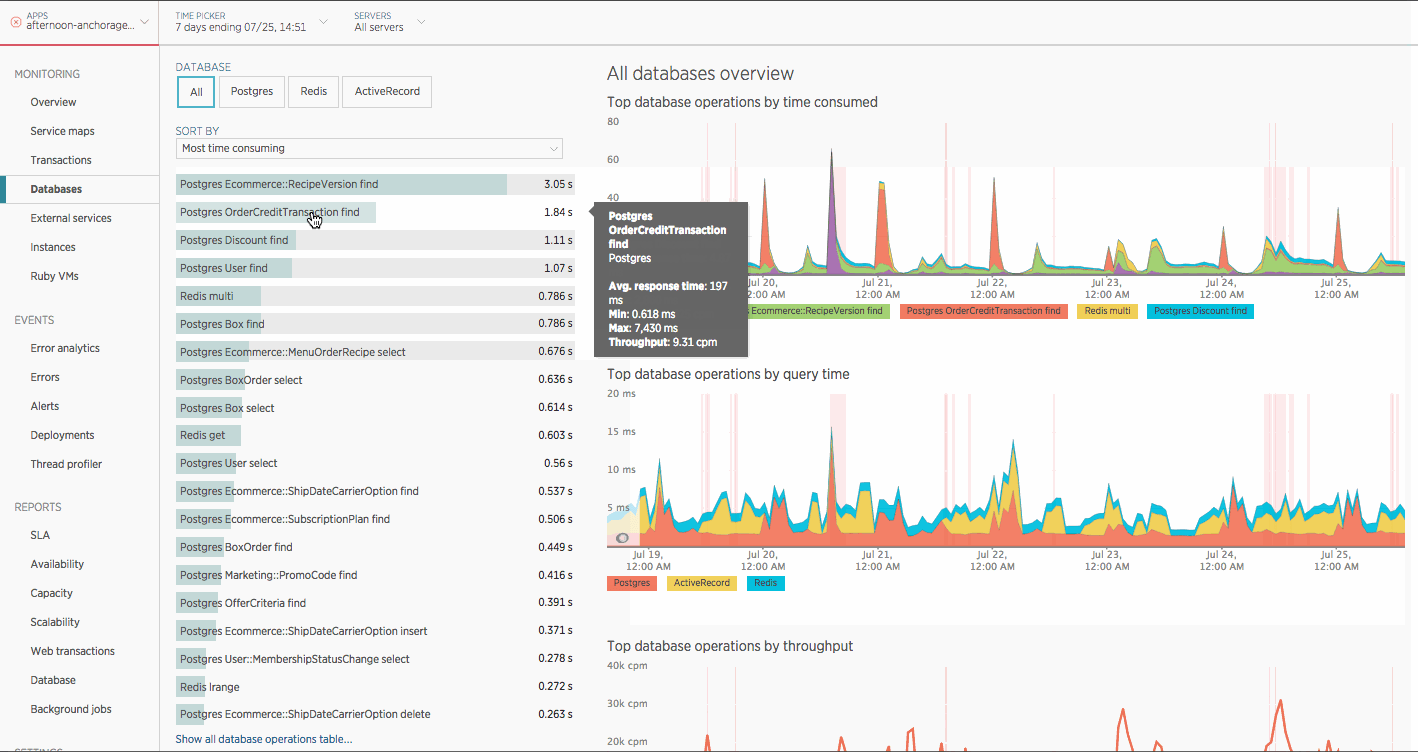 Screenshot from New Relic showing the most time consuming database operations over the last 7 days with the Postgres `OrderCreditTransaction find` operation at the top.